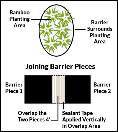 Diagram showing how to install bamboo barrier.