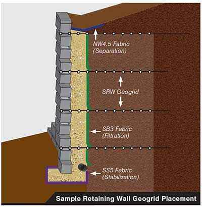 Geogrid fabric placement in a retaining wall
